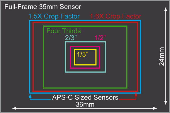 Is M4/3 & APSC really that bad compared to Full Frame? | Chung Dha